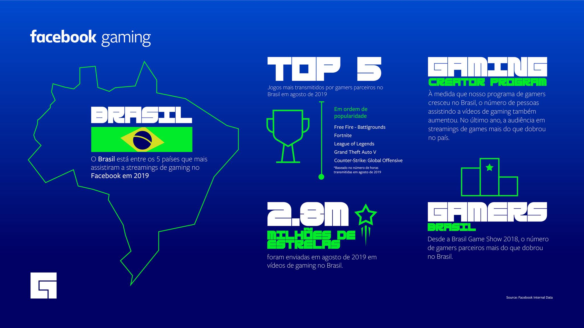 Imagem do Facebook Gaming sobre o brasil e o Streaming. Fonte: FB Newsroom