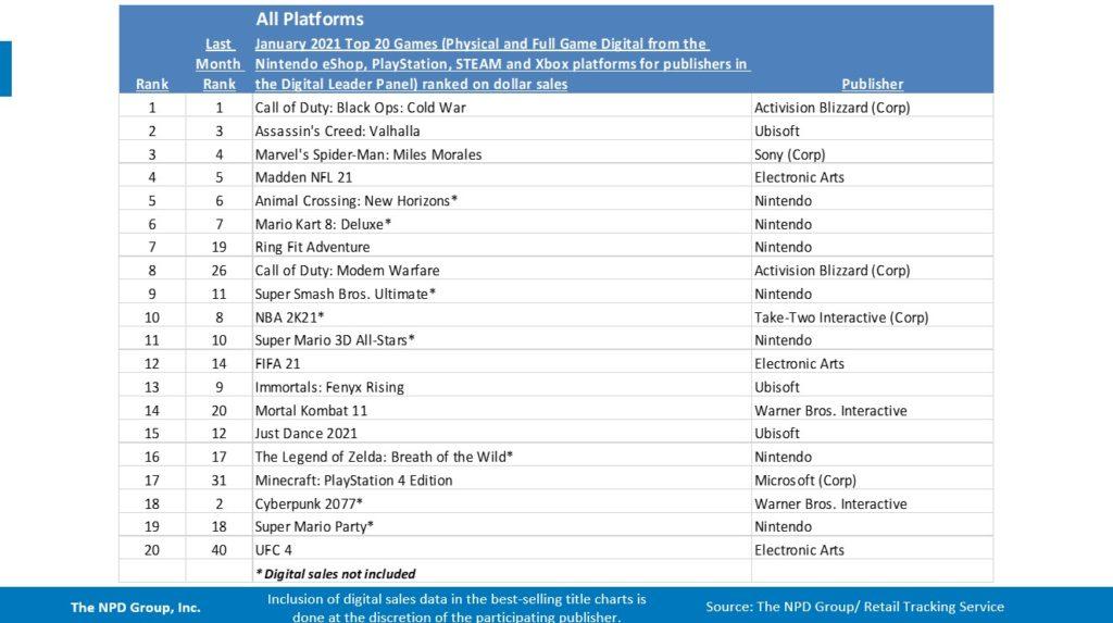 Jogos físicos mais vendidos para Xbox One, Series X, Nintendo Switch, PlayStation 4 e PS5.