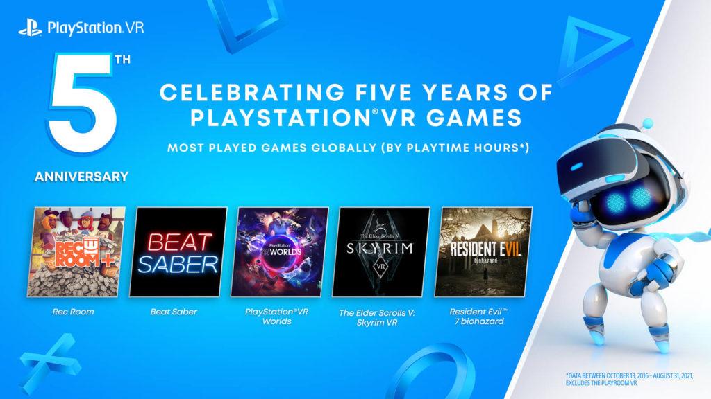 Rec Room, Beat Saber, PlayStation VR Worlds, The Elder Scrolls V: Skyrim VR e Resident Evil 7 biohazard são os jogos mais jogados na PS VR